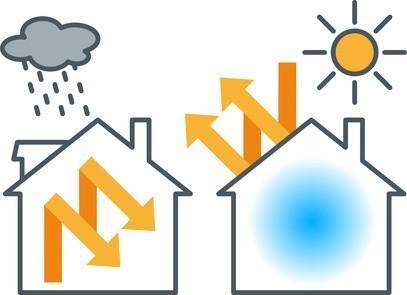 Inertie thermique et déphasage thermique - Alsabrico